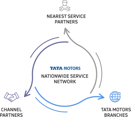 Tata Buses Service Network